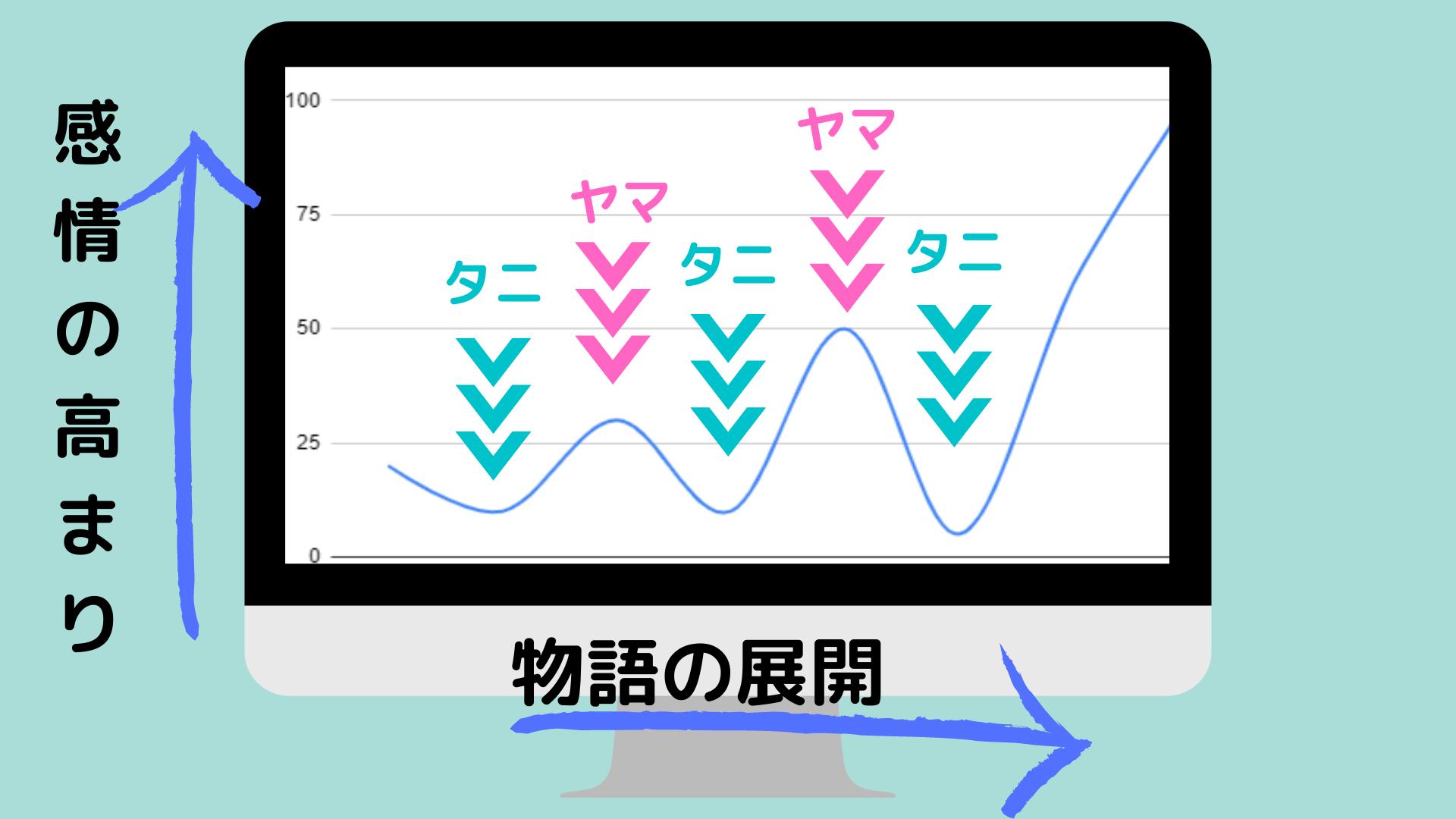 エモーショングラフ・ヤマタニ展開の図
