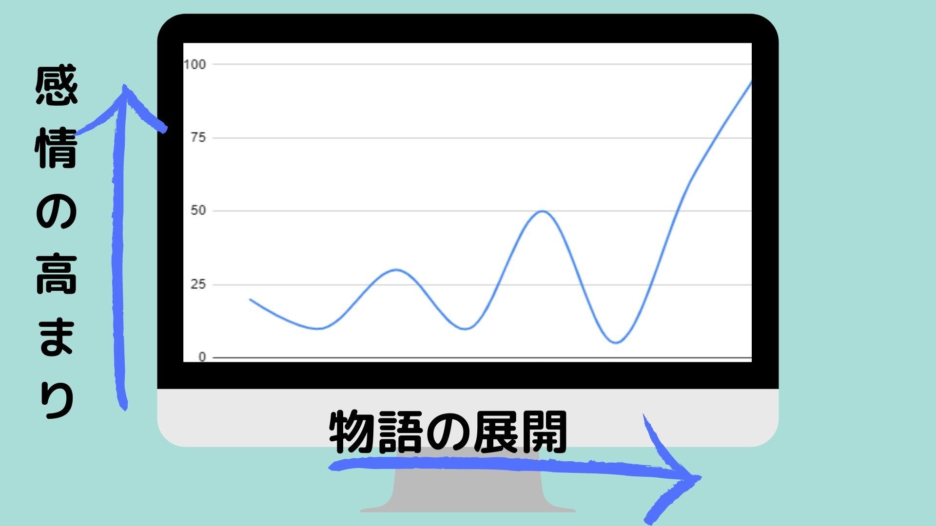 エモーショングラフ